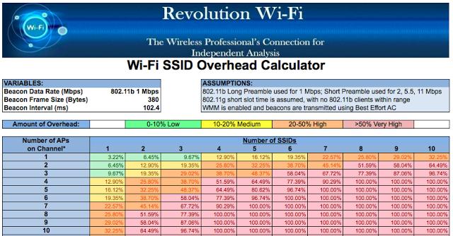 Wi-Fi+SSID+Overhead+Calculator.png