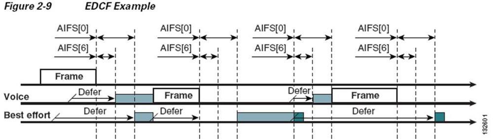 Wireless QoS Part 4 - Arbitration Interframe Spacing — Revolution Wi-Fi