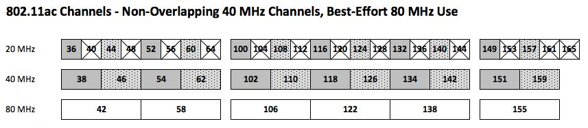 Ekahau Site Survey™ 6 0 Incorporates 802 11ac Channel and