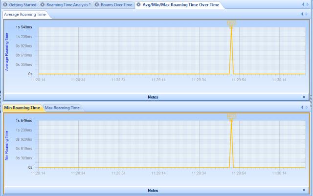Wi-Fi+Pilot+-+Avg,Min,Max+Roaming+Time.png