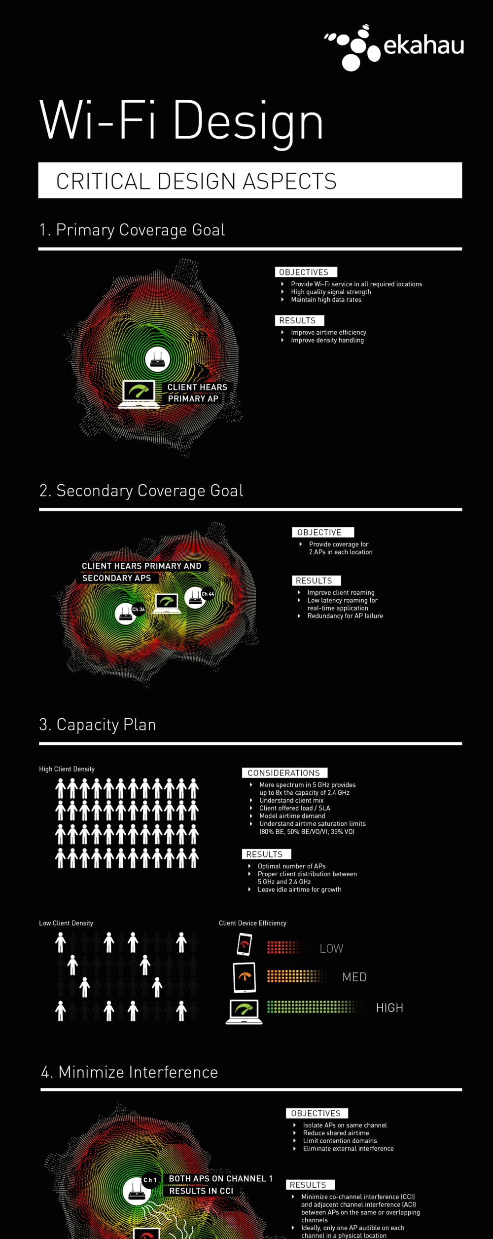 Ekahau and Revolution Wi-Fi Design Infographic (vertical).png