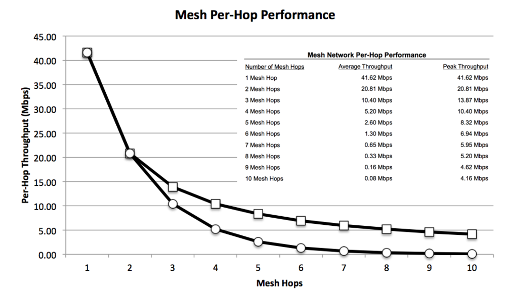 Mesh network performance