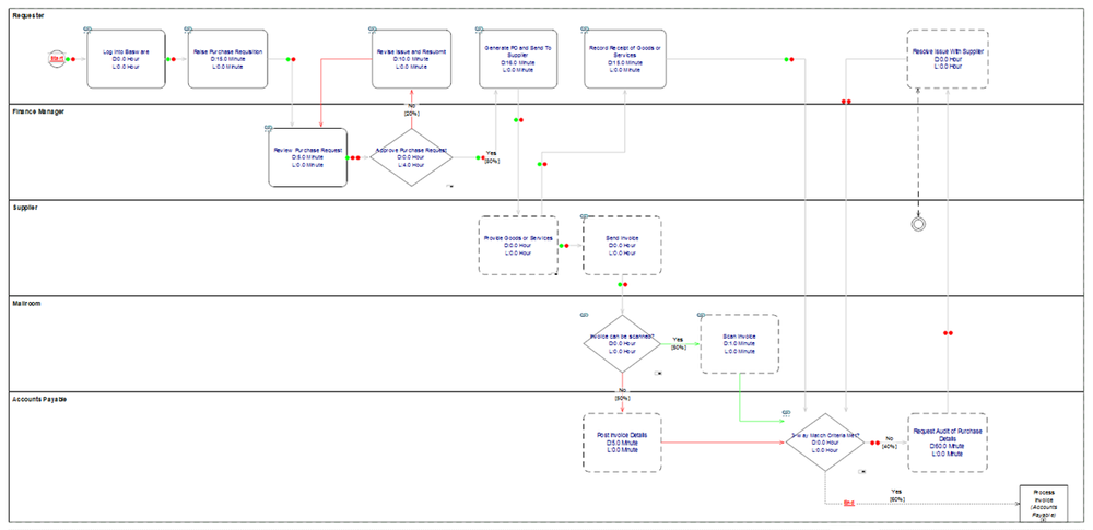 Path Analysis: highlighting process paths