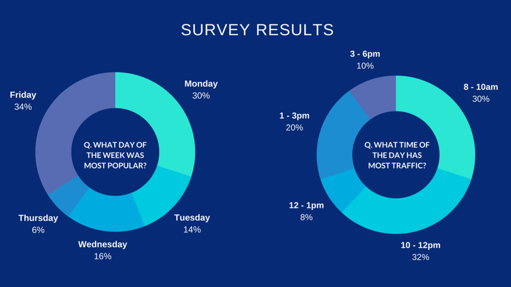 Source: Results from survey of 50 operational excellence practitioners