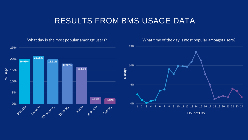 Source: Results from 3 months of BMS usage data from selected Holocentric clients