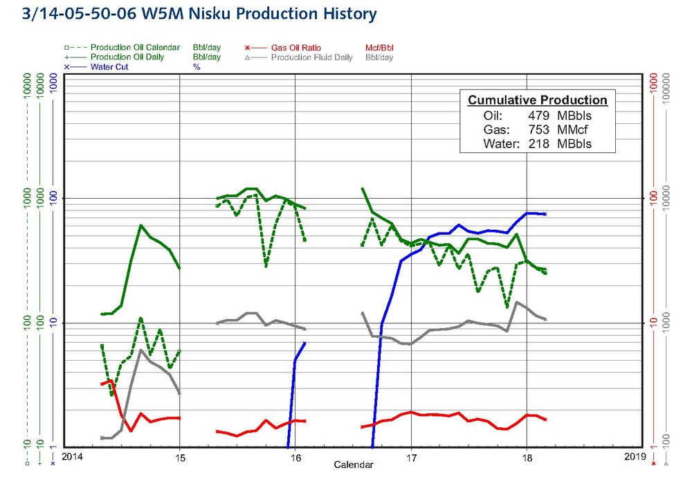 - The 3/14-05 well initially flow tested at a restricted rate of 2,025 Bbls/day, and has since experienced water breakthrough with its proximity to the 2/10-05 water injection well. The decline trend in the 3/14-05 well should follow that of the offsetting 13-02-50-06 W5M analogy well. Recoveries from the 3/14-05 well are anticipated to be greater than the currently forecast 35% to 38% economic recovery factors since the current operating cost structure causes this well to become uneconomic at ~150 Bbls/day and should be renegotiable with Sinopec at or before that point is reached. This well is accessing ~1.94 MMBbls of OOIP.