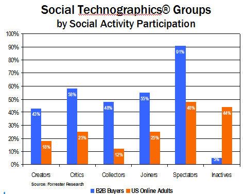 B2B More Socially Active