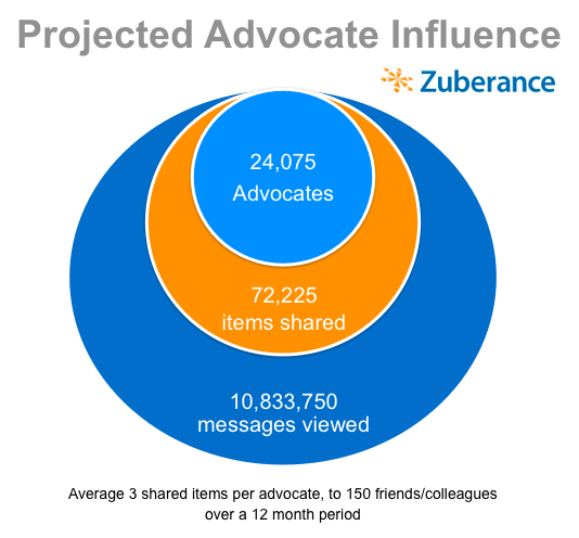 Projected Advocate Influence