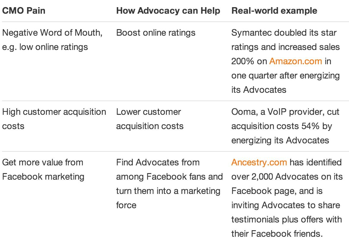 advocate-marketing-program