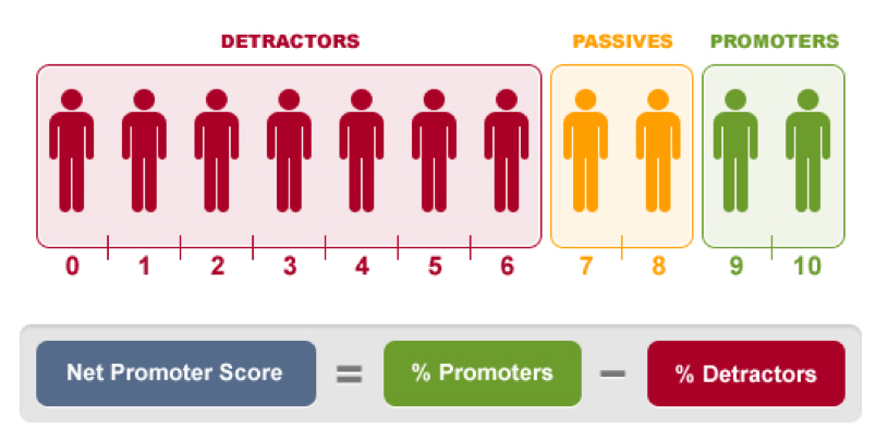 net promoter scores Would your customers recommend you to a friend learn how to calculate nps and benchmark customer loyalty with this simple formula.