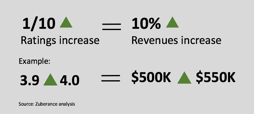 Each .10 increase in online ratings generates about a 10% increase in sales revenues.