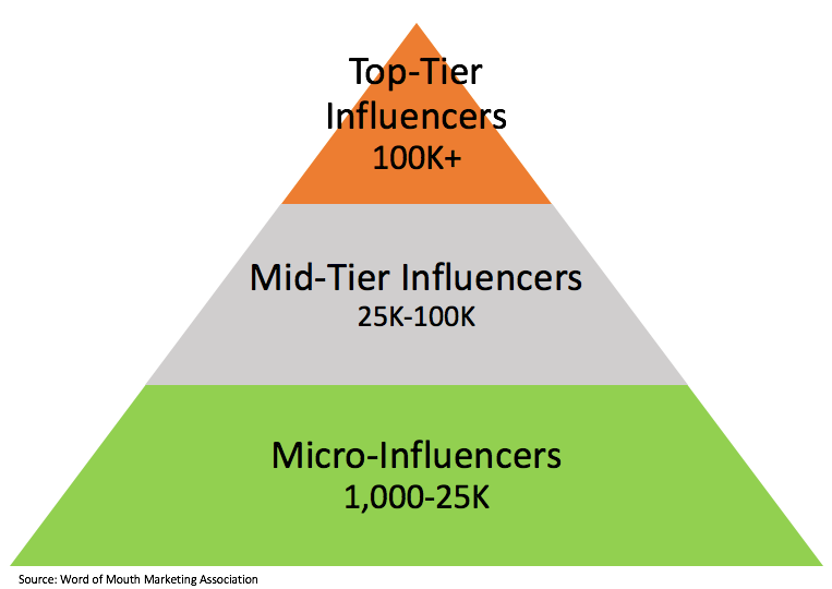 WOMMA_Influencer_Pyramid.png