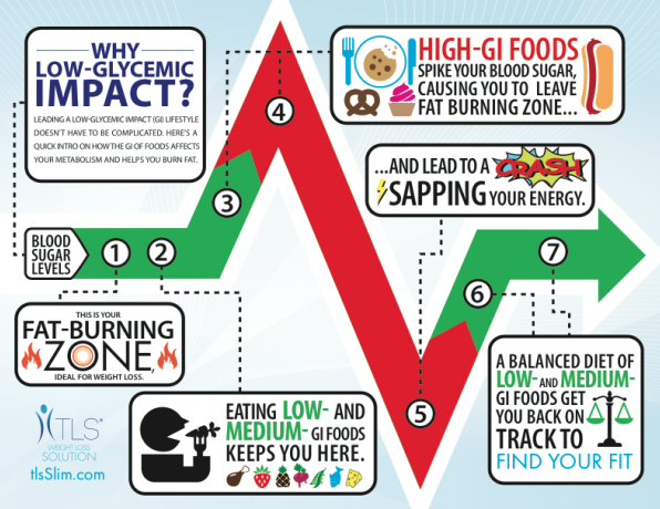 Glycemic Index Foods | Food Chart | Low Glycemic Diet