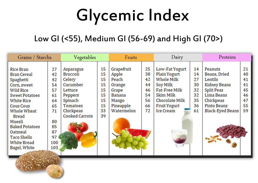 Glycemic Index Foods Food Chart Low Glycemic Diet
