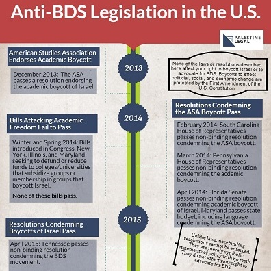 Click to view a timeline of anti-bds legislation in the us (2014-15)