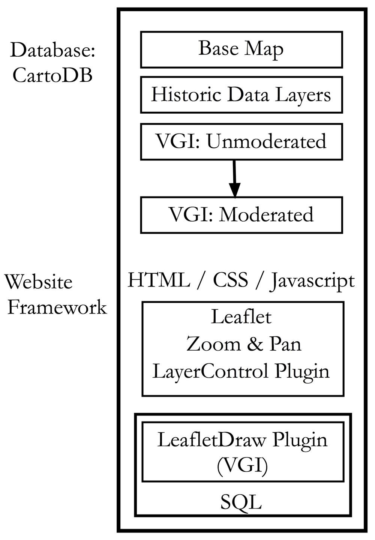 VGI Stack Concept