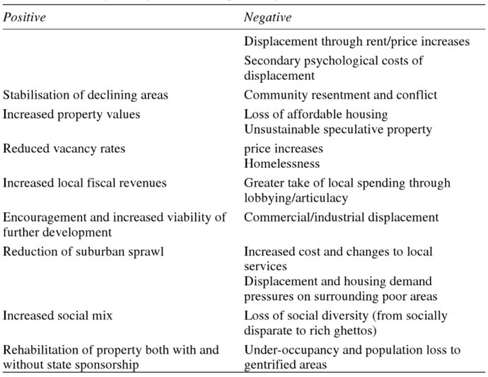 Positives and Negatives of Gentrification, from Atkinson and Bridge, eds.,  Gentrification in a Global Context: the New Urban Colonialism , p5. 2005 Routledge. This book can be found on  Google Books .