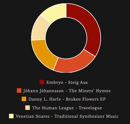 k-a-r listening Feb 2016.png