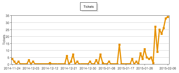 ticket sales timeline
