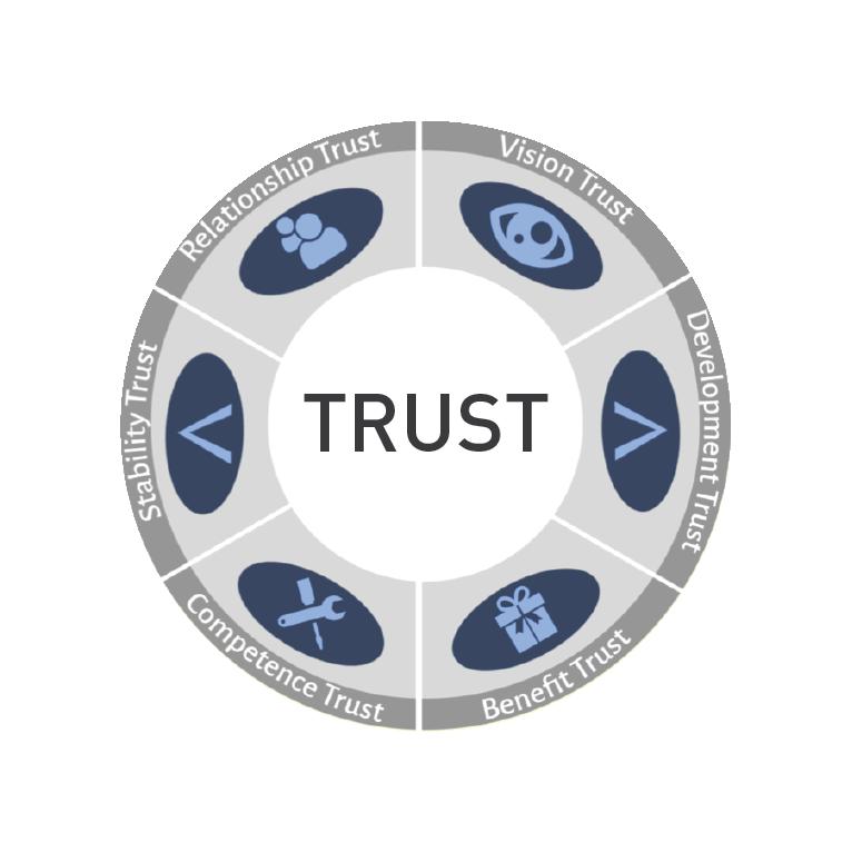 Hutrust trust selling wheel