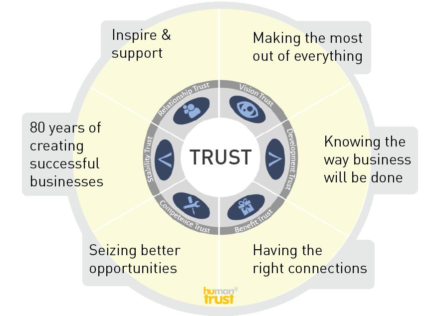 Sales Effectiveness Trust