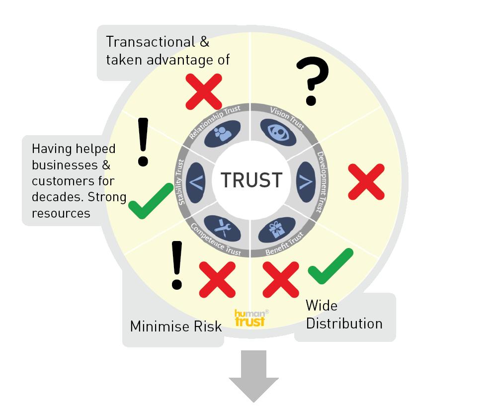 Trusted Advisor Insight