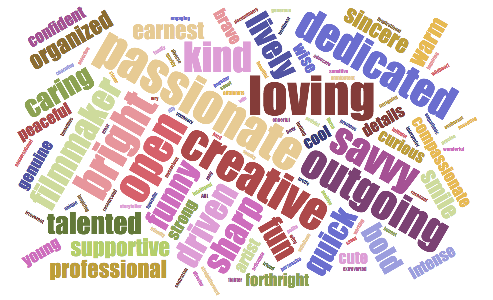 words used to describe Eliza by 83 survey respondents
