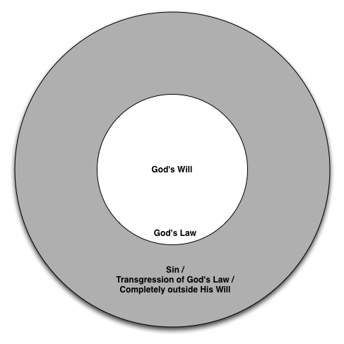 Mapping human behaviour against God's Will and His Law