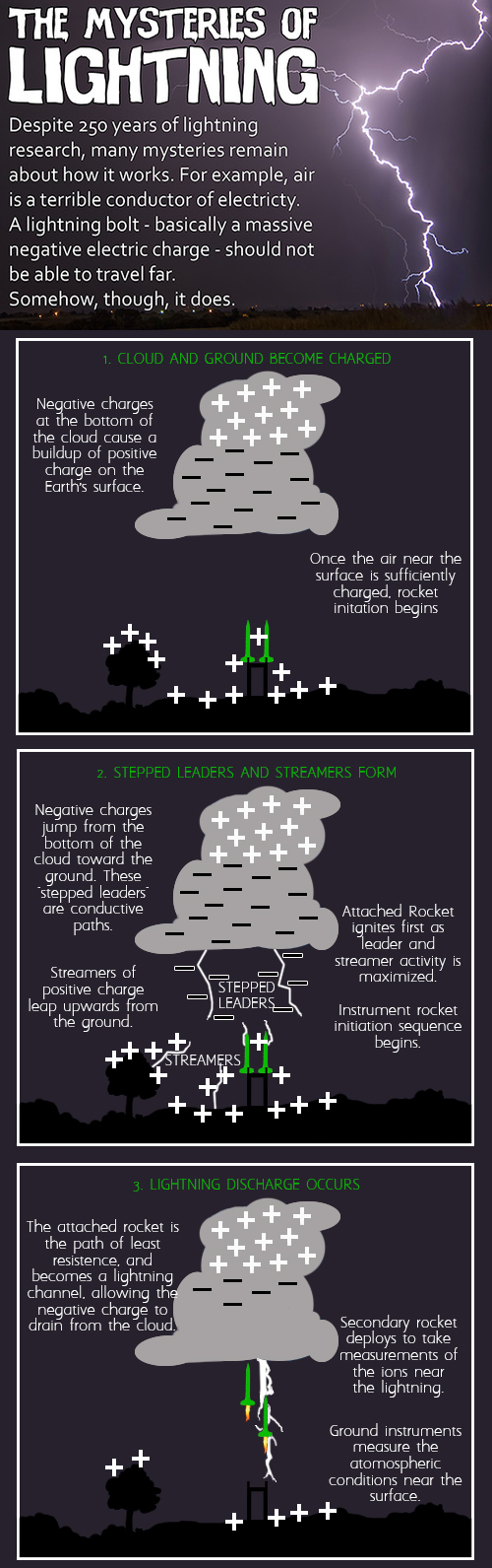 Infographic: Negative charged, rocket induced lightning initiation