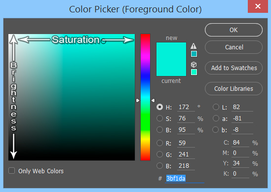 Photoshop's Color Picker Panel. Note how brightness and saturation change for a hue as you move through the gradient.