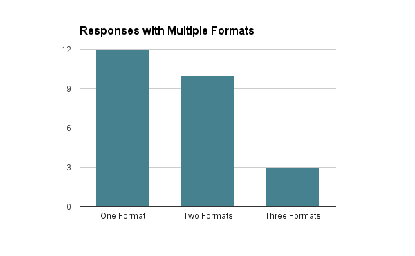 Of the twenty-five responses, more than half selected more than one format.