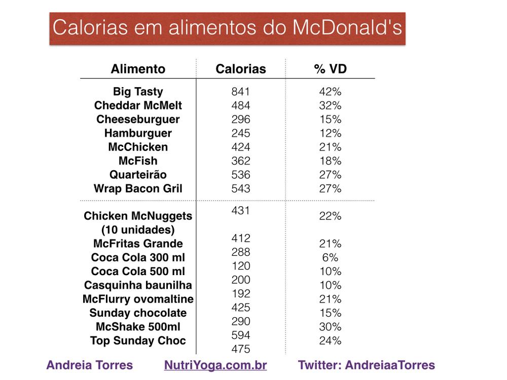Legenda: %VD = percentual do valor diário  %VD significa a proporção em que determinado alimento ou bebida atende às suas necessidades energéticas diárias. Por exemplo, o sanduíche Big Tasty fornece 42% das calorias que a maioria das pessoas precisa em um único dia.