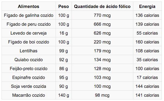 Fonte da tabela:http://www.tuasaude.com/alimentos-ricos-em-acido-folico/