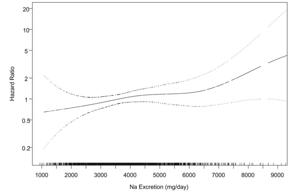 Cook et al., 2014 -http://circ.ahajournals.org/content/129/9/981.figures-only