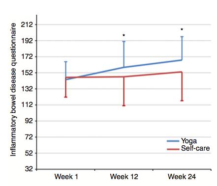 Yoga melhora qualidade de vida