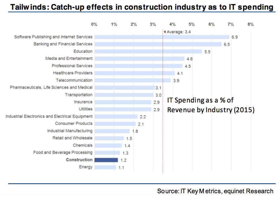 construction industry it investment