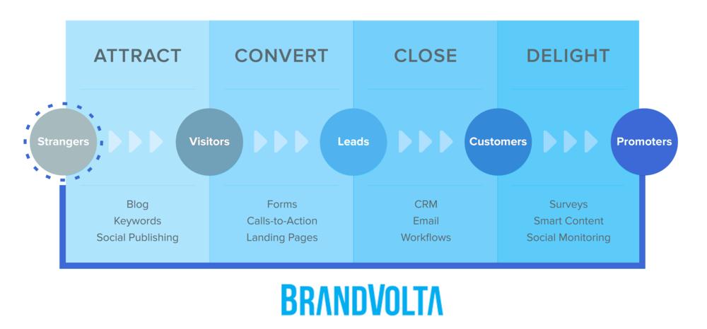 BrandVolta-Inbound-marketing-Agency