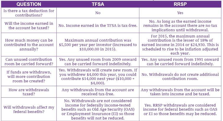 TFSA vs. RRSP chart