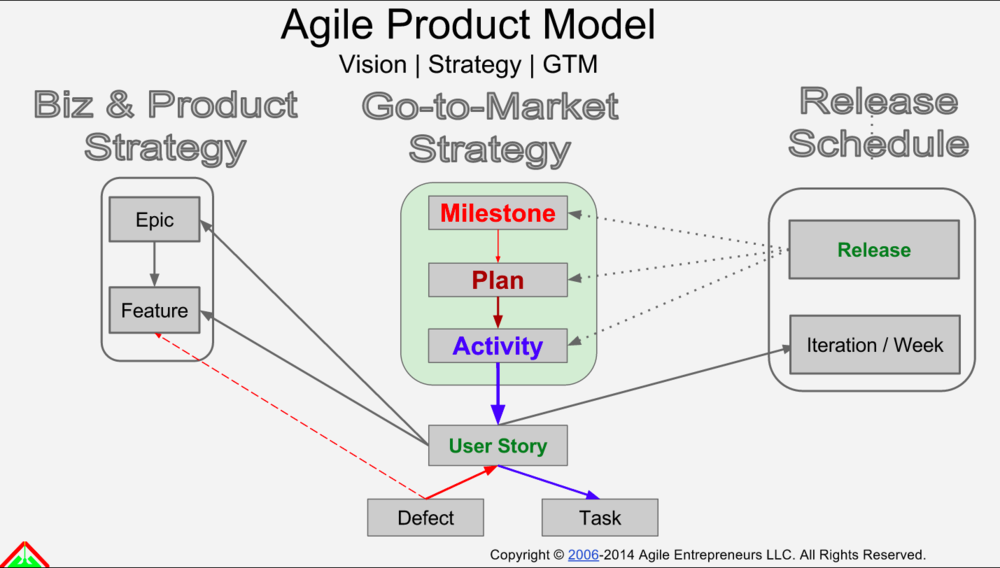 AE- Agile Product Model.png