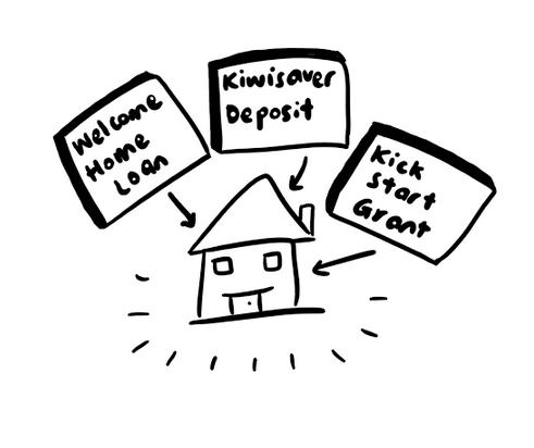 welcome-home-loans-kiwisaver-kickstart.jpg