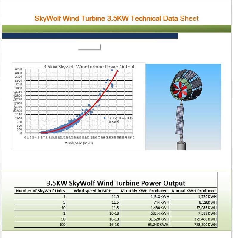 sky wolf wind turbine power production