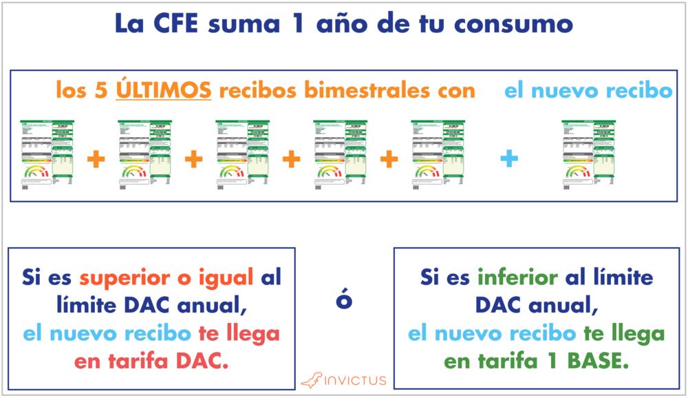 Invictus te ayuda a entender como funcionan los paneles solares y dominar la energía solar en México