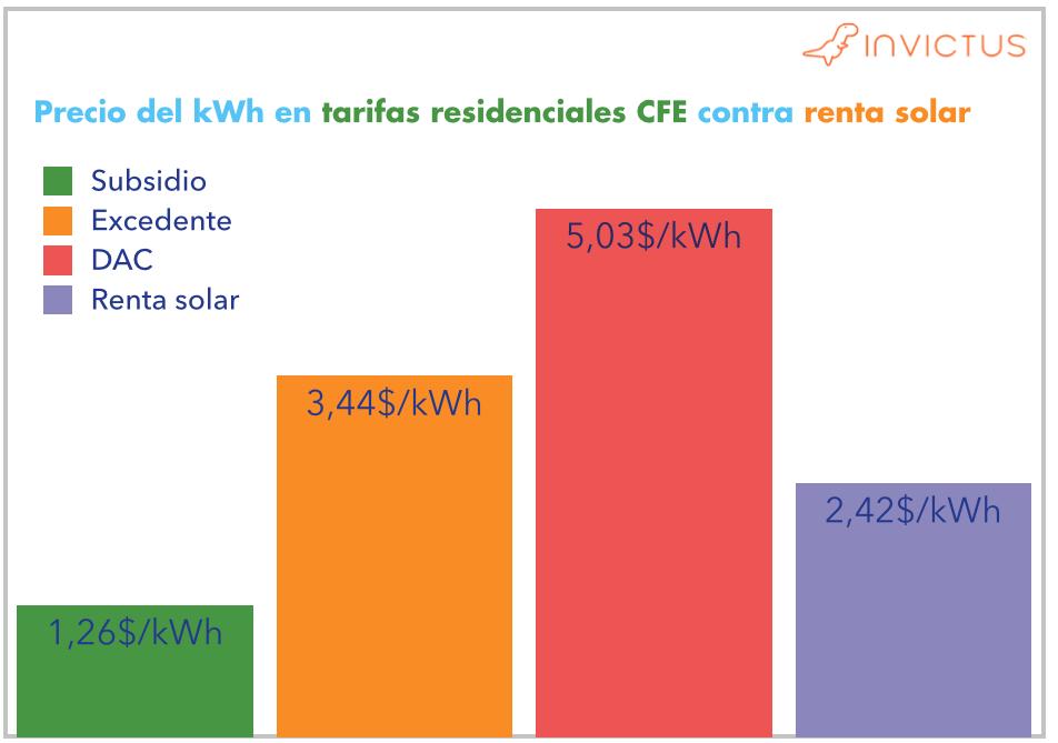 Invictus te ayuda a entender la energía solar fotovoltaica y las celdas solares