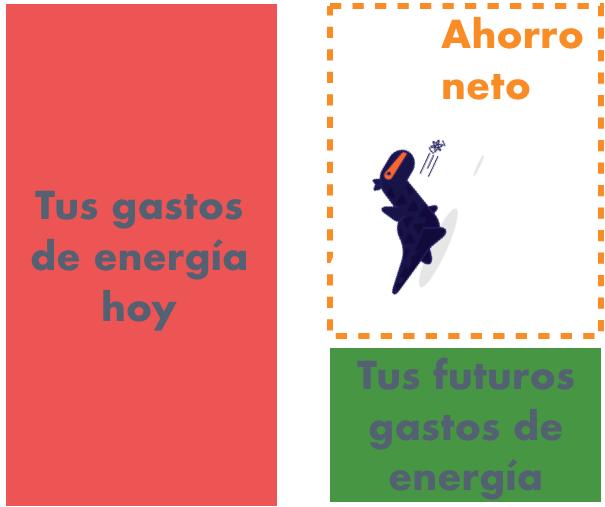 Como bajar tu recibo de luz, con la energía solar fotovoltaica