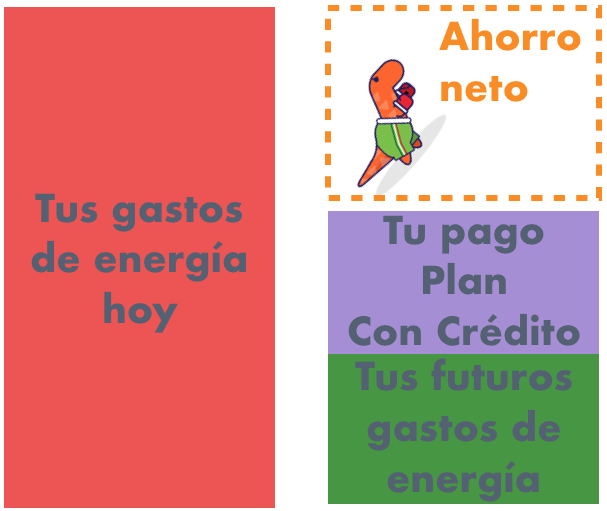 Como cuidar el medio ambiente, con paneles solares para casas