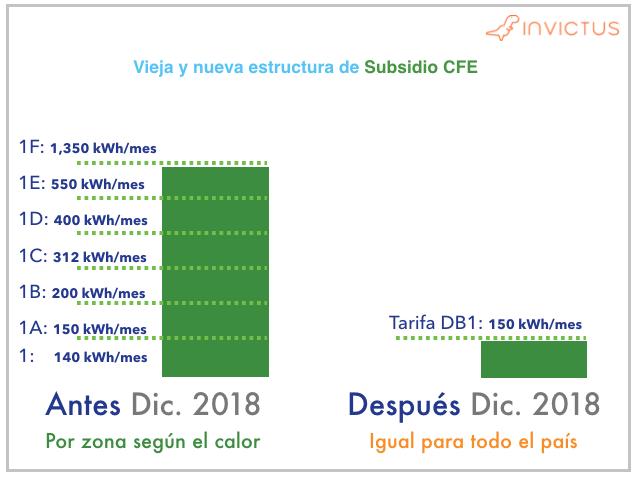 Como se vera afectado el Subsidio con las nuevas tarifas CFE DB1 y DB2