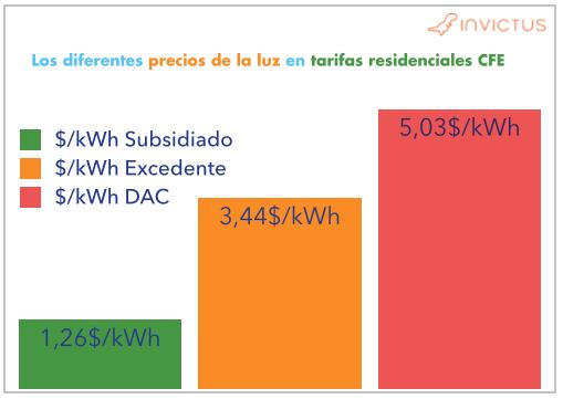 Los precios actuales de las tarifas residenciales de CFE antes del cambio DB1 y DB2
