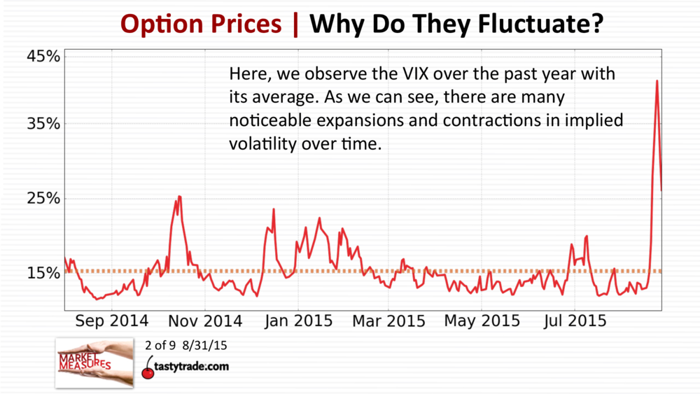 option-prices-why-do-they-fluctuate-1.png