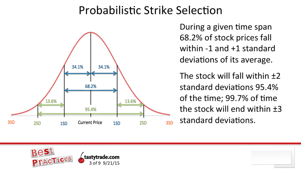 The Slide Below Il Rates The Expected Settlement Price Of A Stock And Likelihood Based On One Two And Three Standard Deviation Moves