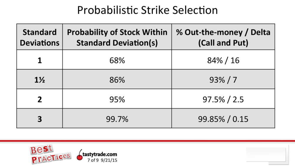 How to choose the best option strike price